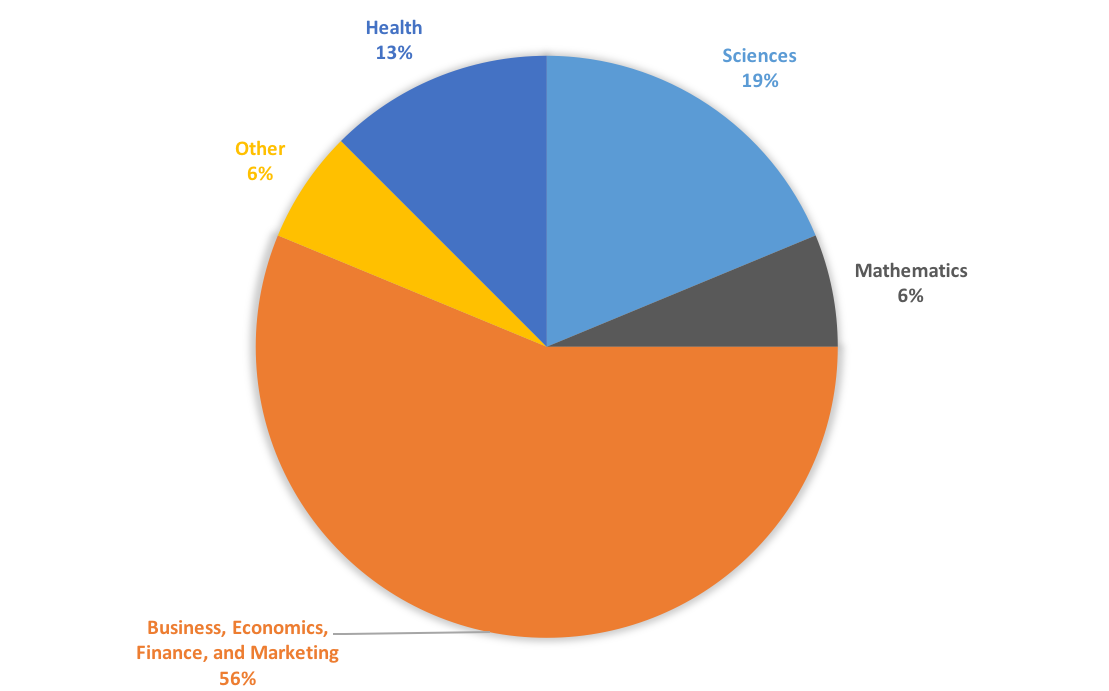 multi-colored pie chart explaining the different undergraduate majors represented in the program