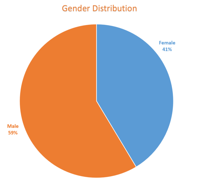 Pie chart of gender distribution of UNH Graduate Analytics Class of 2017