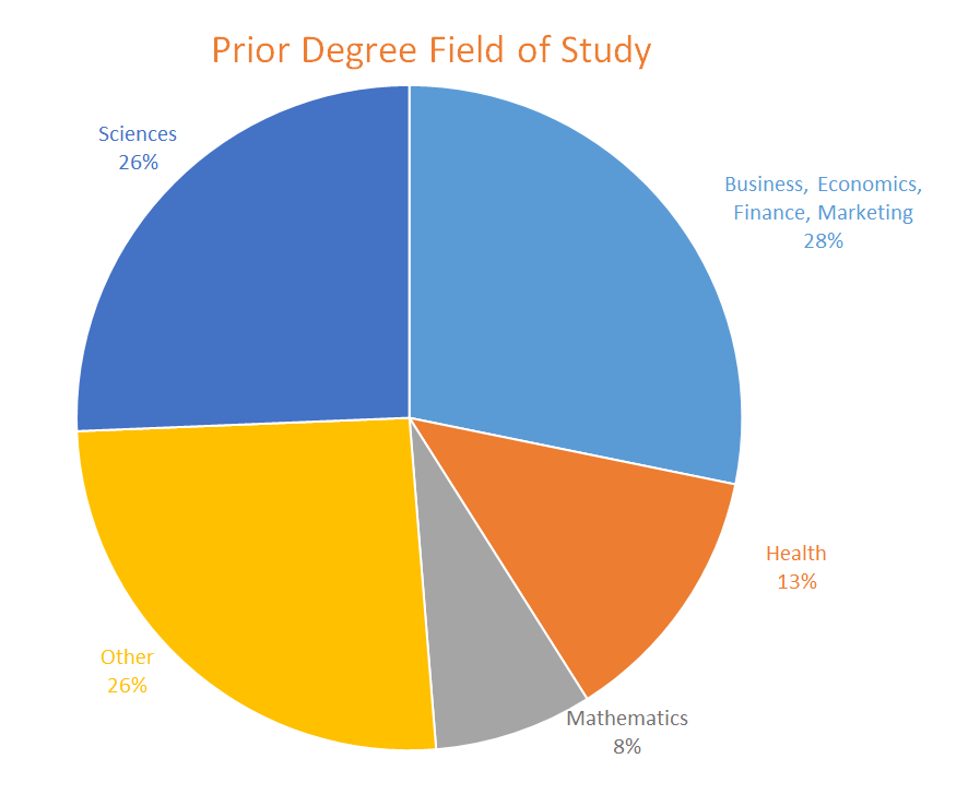 Pie chart displaying prior degree information for UNH Graduate Analytics class of 2017